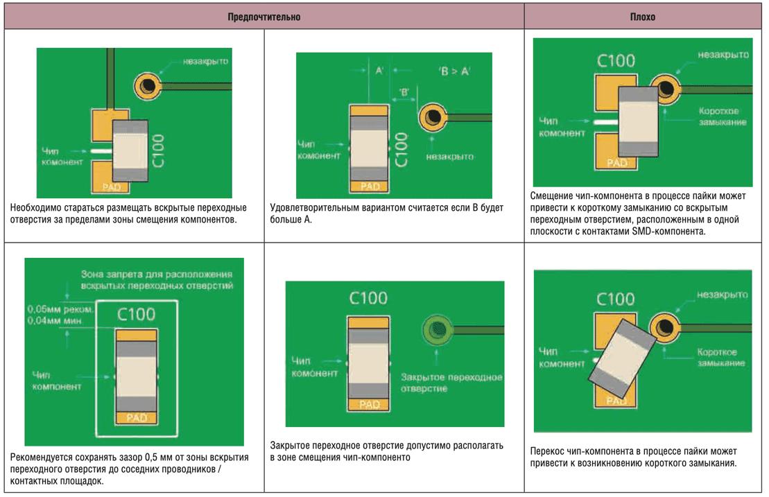 Рекомендации по размещению вскрытых переходных отверстий рядом с чип-компонентами