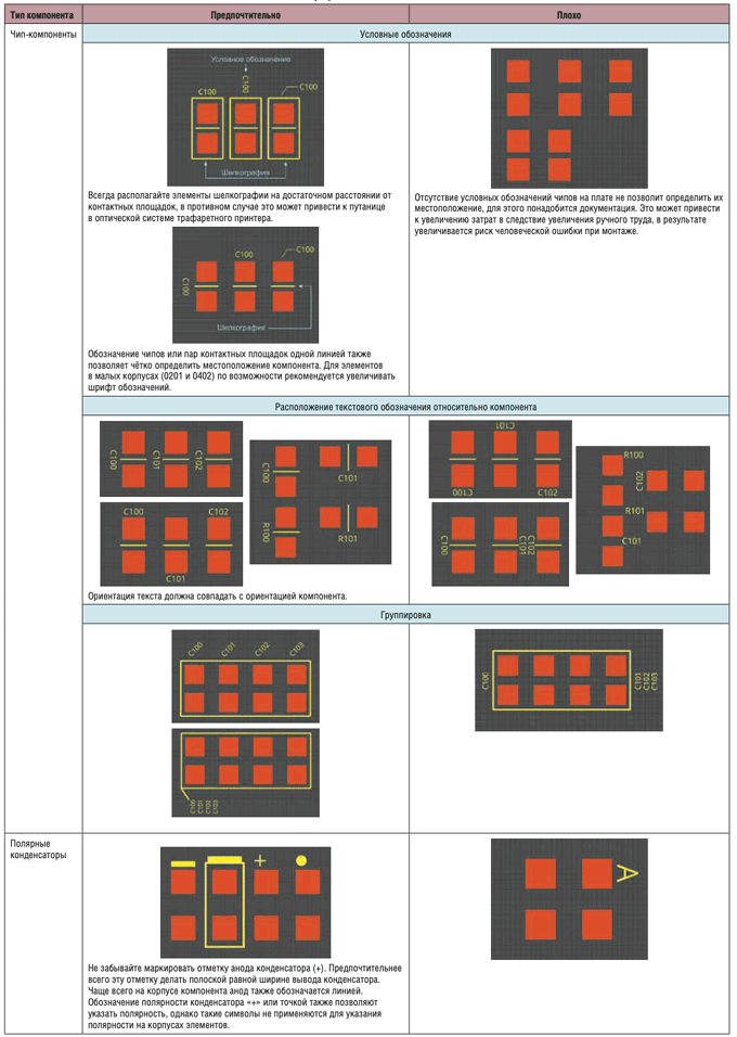 Таблица 1. Рекомендации создания обозначений на слое шелкографии
