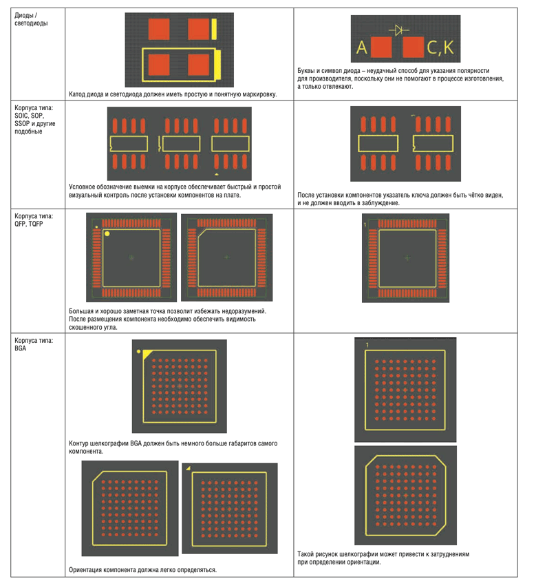 Рекомендации создания обозначений на слое шелкографии
