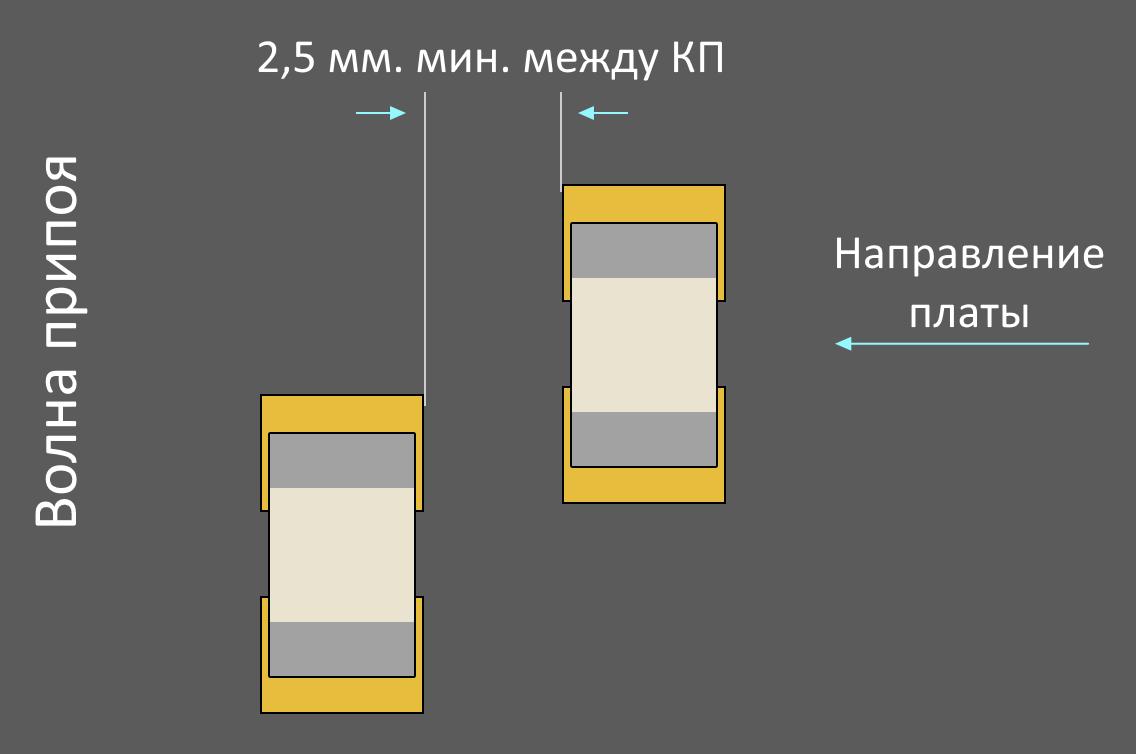 Altium Designer расстояние между компонентами при пайке волной