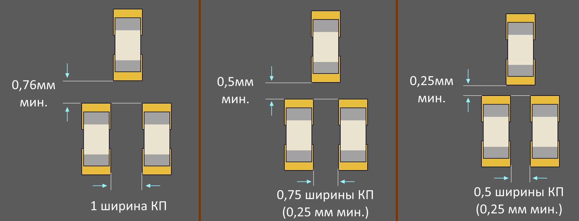 Altium Designer расстояние между КП чип-компонентов: а) изготовить легко; б) изготовление средней сложности; в) изготовить сложно