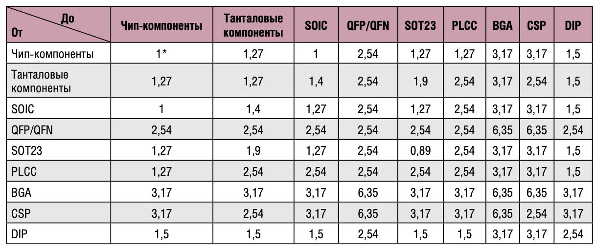 Рекомендуемые расстояния между компонентами (размеры указаны в мм)