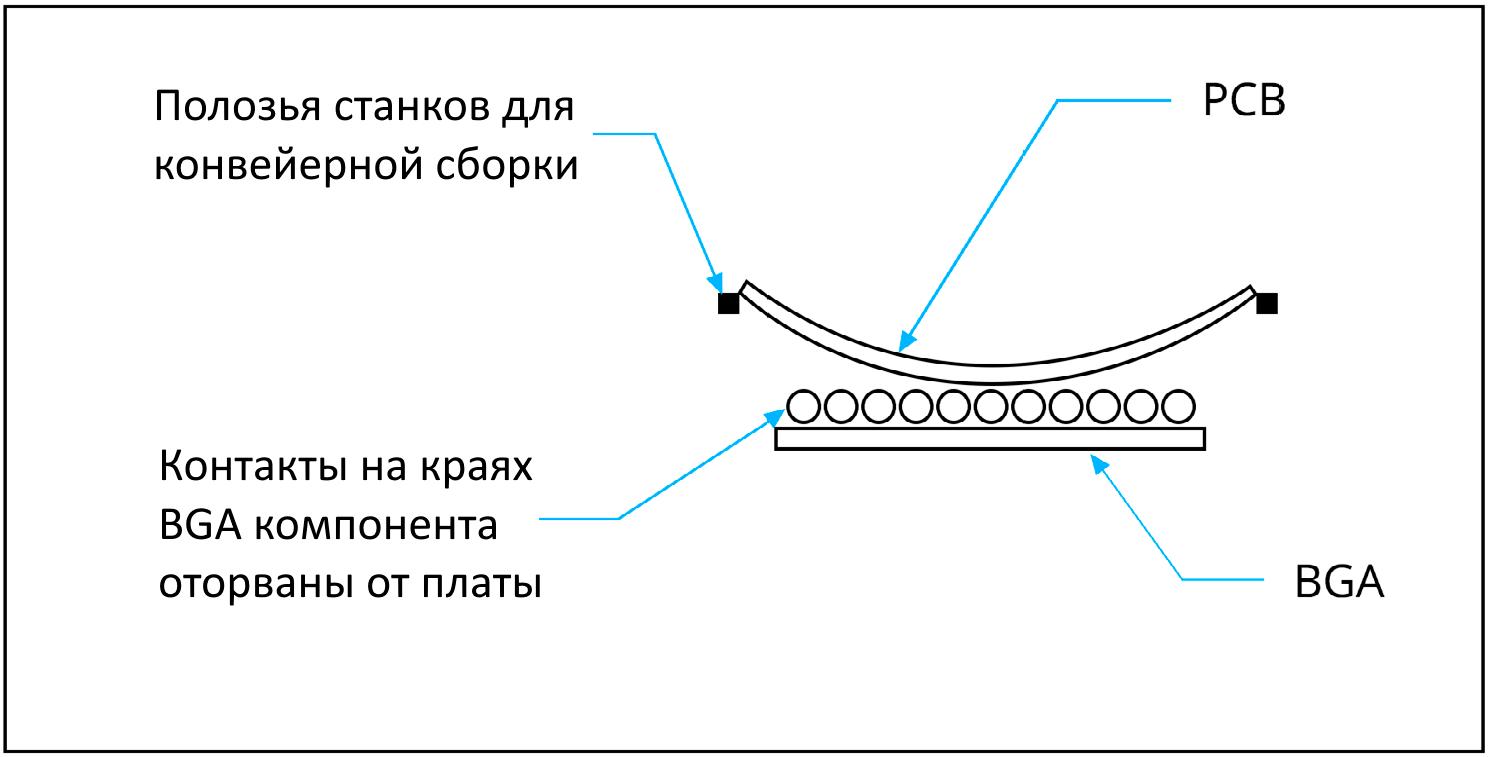 Altium Designer Пример эффекта изгиба и скручивания платы с BGA-компонентами