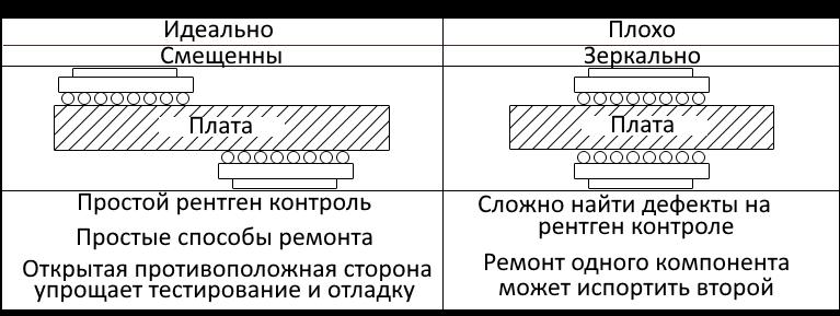 Altium Designer Стратегия размещения BGA-компонентов