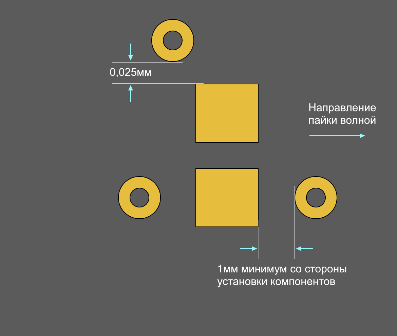 Altium Designer рекомендуемые отступы для переходных отверстий
