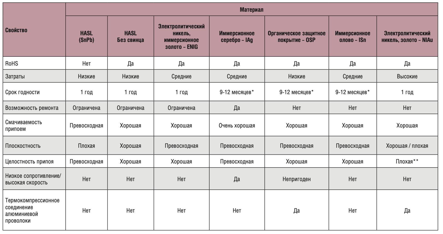 Сравнительная таблица финишных покрытий