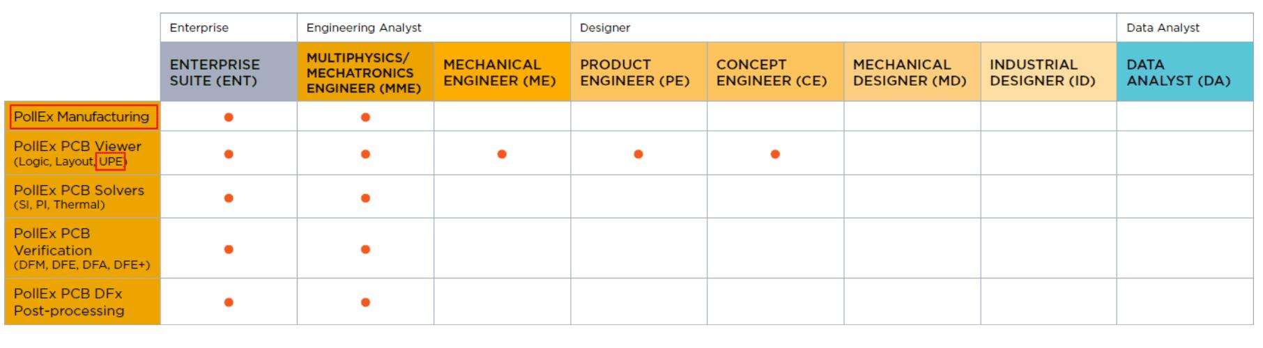 Altair Pollex Таблица распределения юнитов Altair для программных решений Altair PollEx