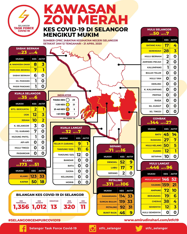 Kes Covid 19 Di Kawasan Zon Merah Sekitar Selangor 21 April 2020 Media