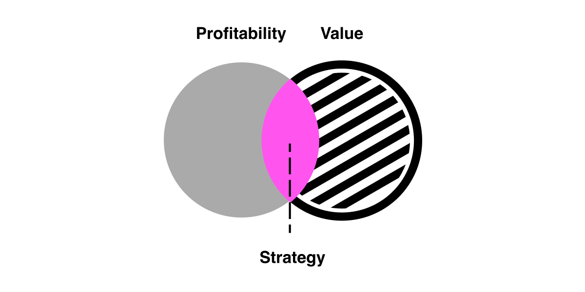 Venn diagram depicting the concept of strategy as the intersection between profitability and value.