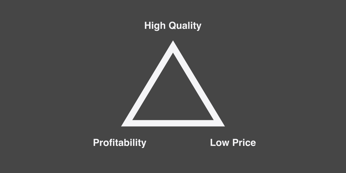 Black image with a triangle depicting the three variables: High quality, profitability, and low price.