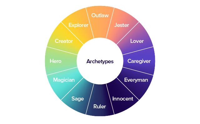The twelve common archetypes: Explorer, Creator, Hero, Magician, Sage, Ruler, Innocent, Everyman, Caregiver, Lover, Jester, Outlaw