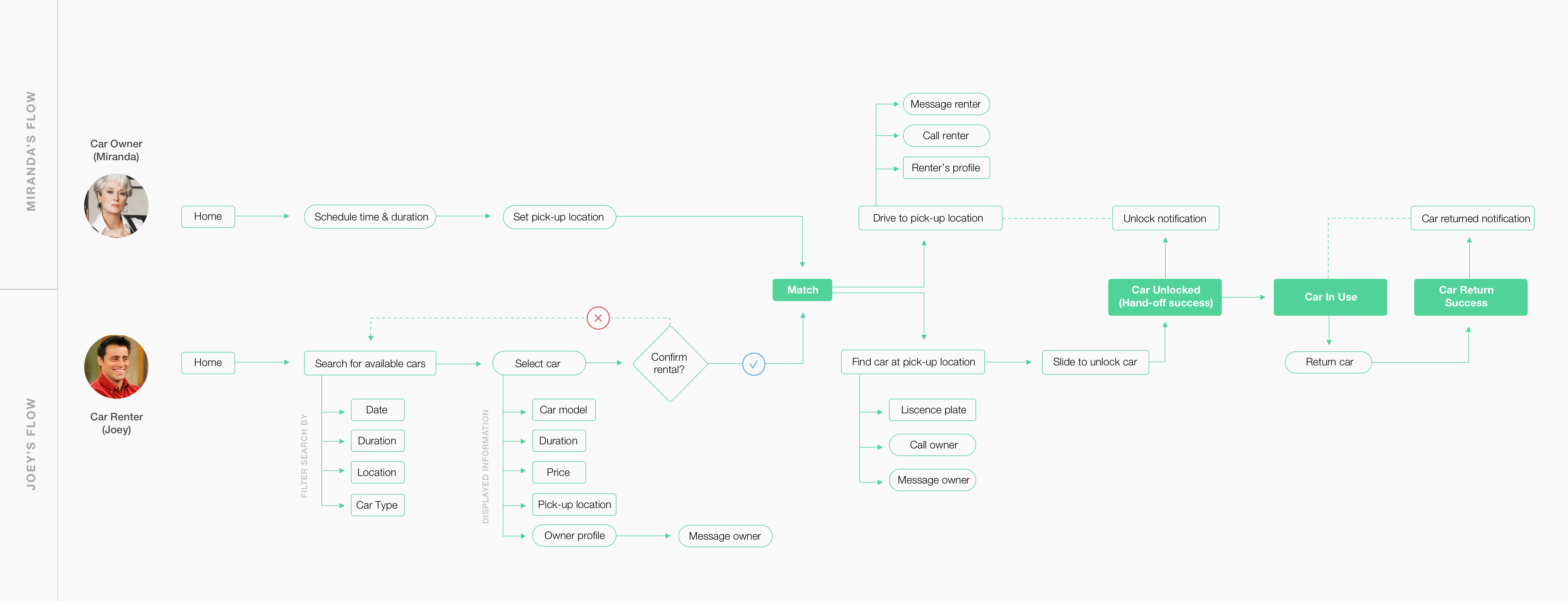 User flow chart of both the car owner and the car renter
