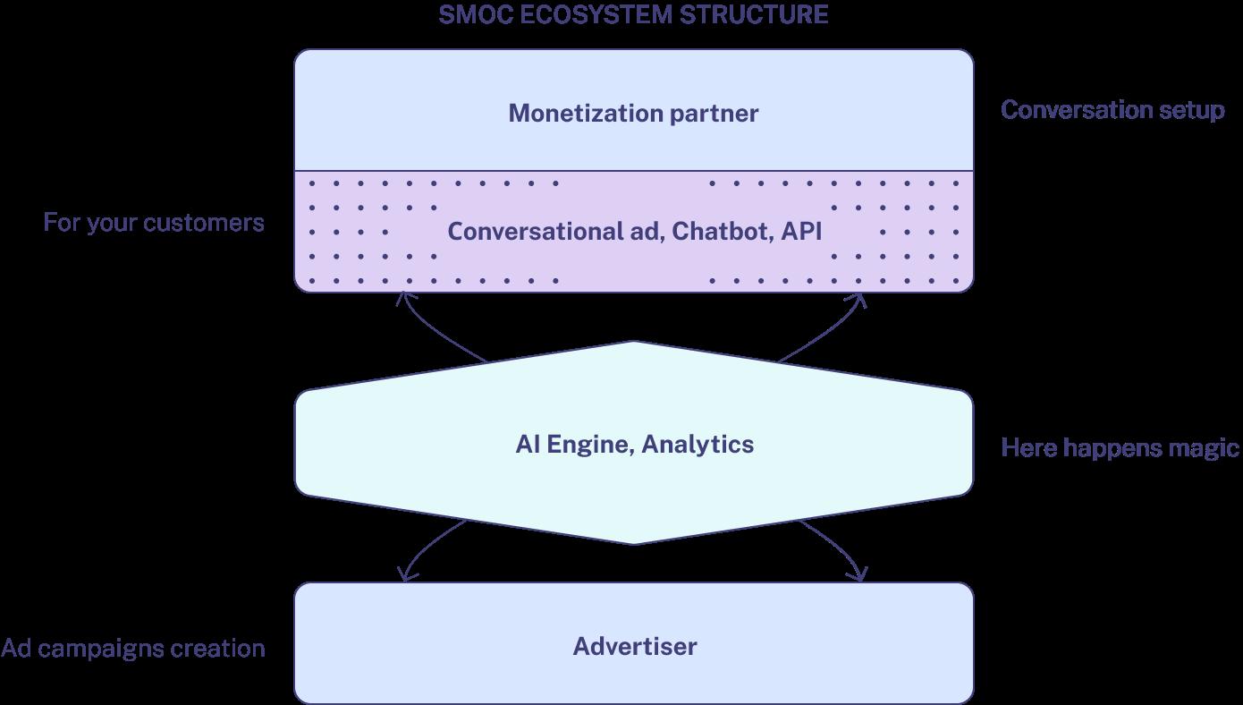 SMOC ecosystem structure - conversational ad, chatbot, API