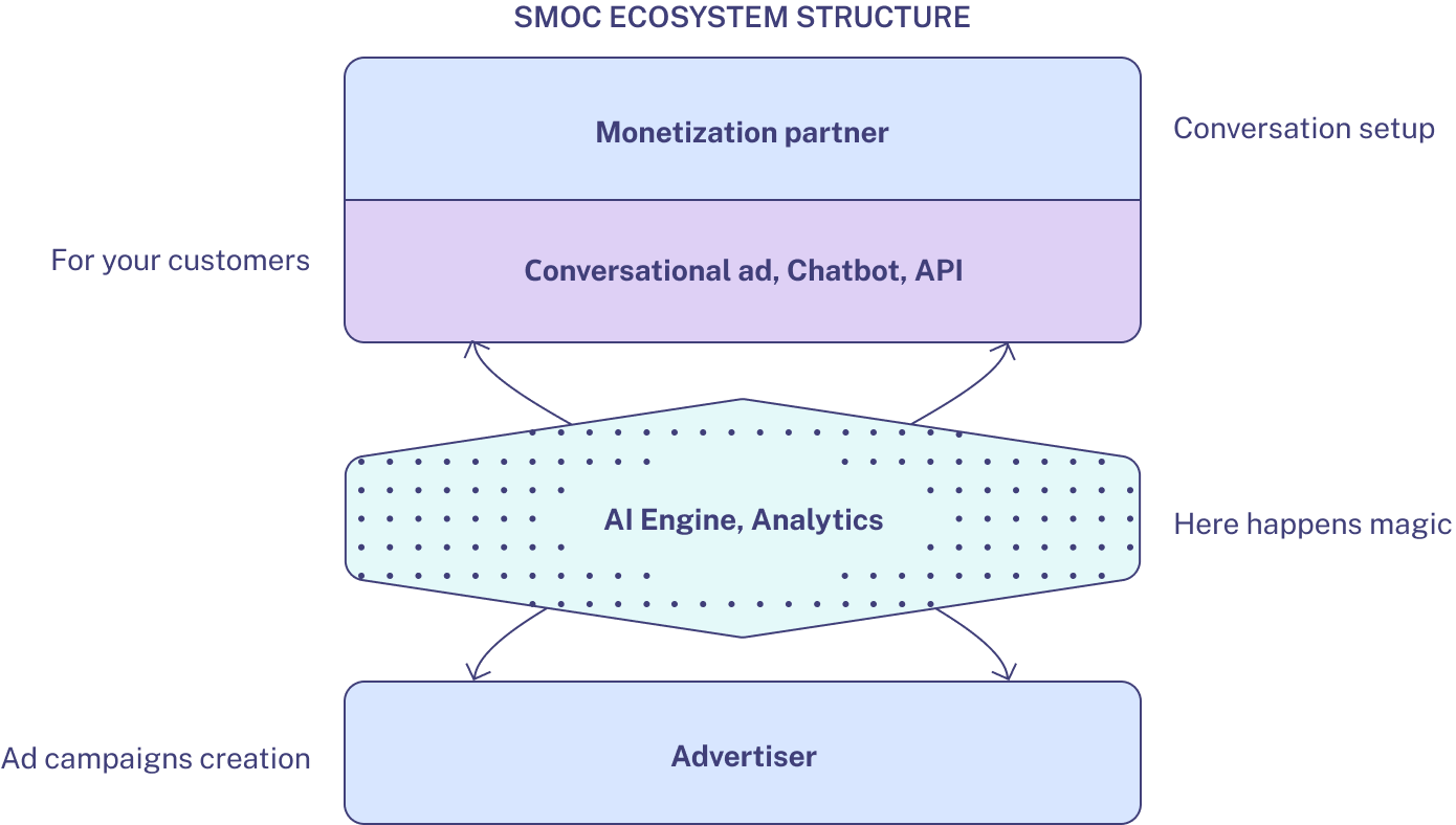 SMOC ecosystem structure - Wizer AI