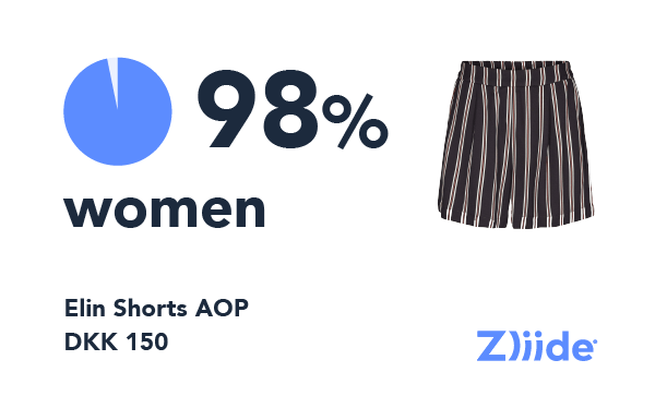 Zliide consumer behavior insights data point showing the percentage of women considering the purchase of an item