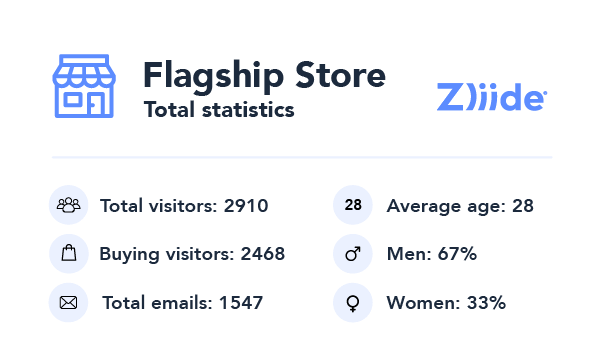 Zliide store analytics interface showing total statistics from a flagship store, like visitors' numbers, average age, etc.