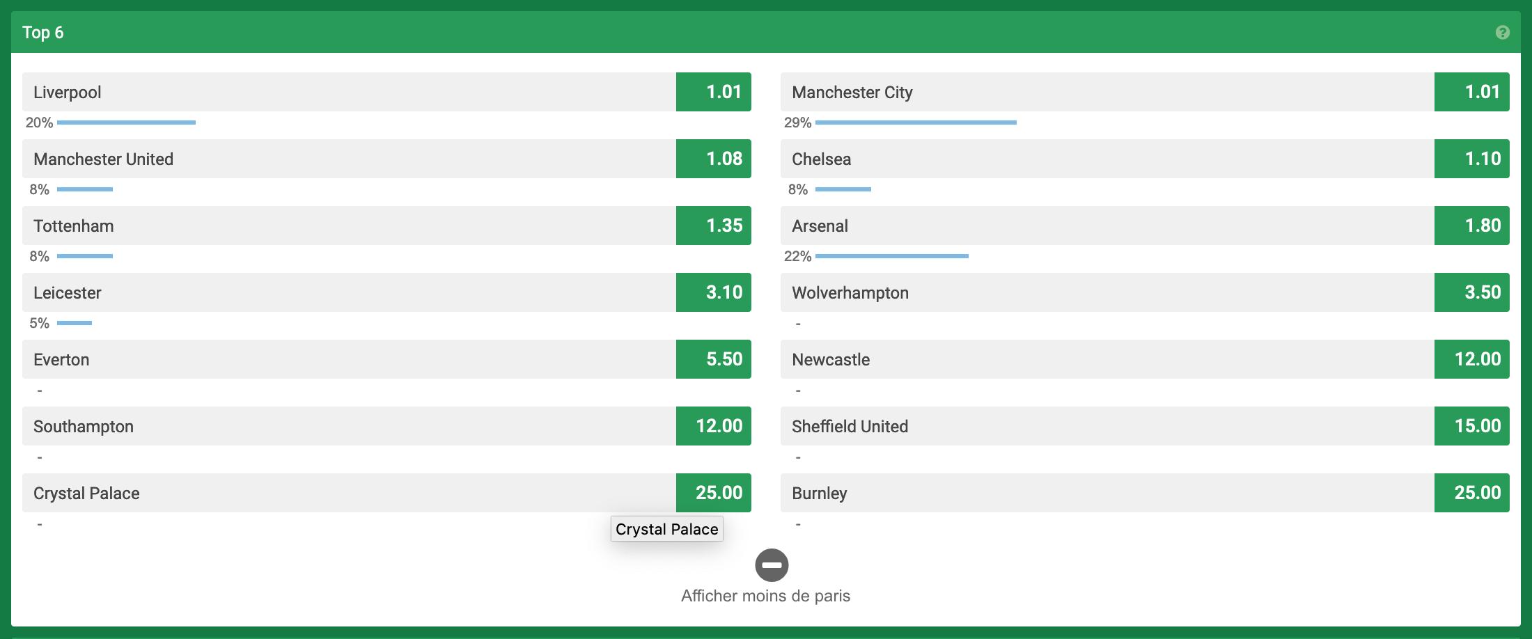 Cotes d'Unibet sur le Top 6 de la Premier League