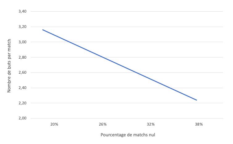 Illustration graphique du pourcentage de matchs nulle fonction du nombre de buts inscrits