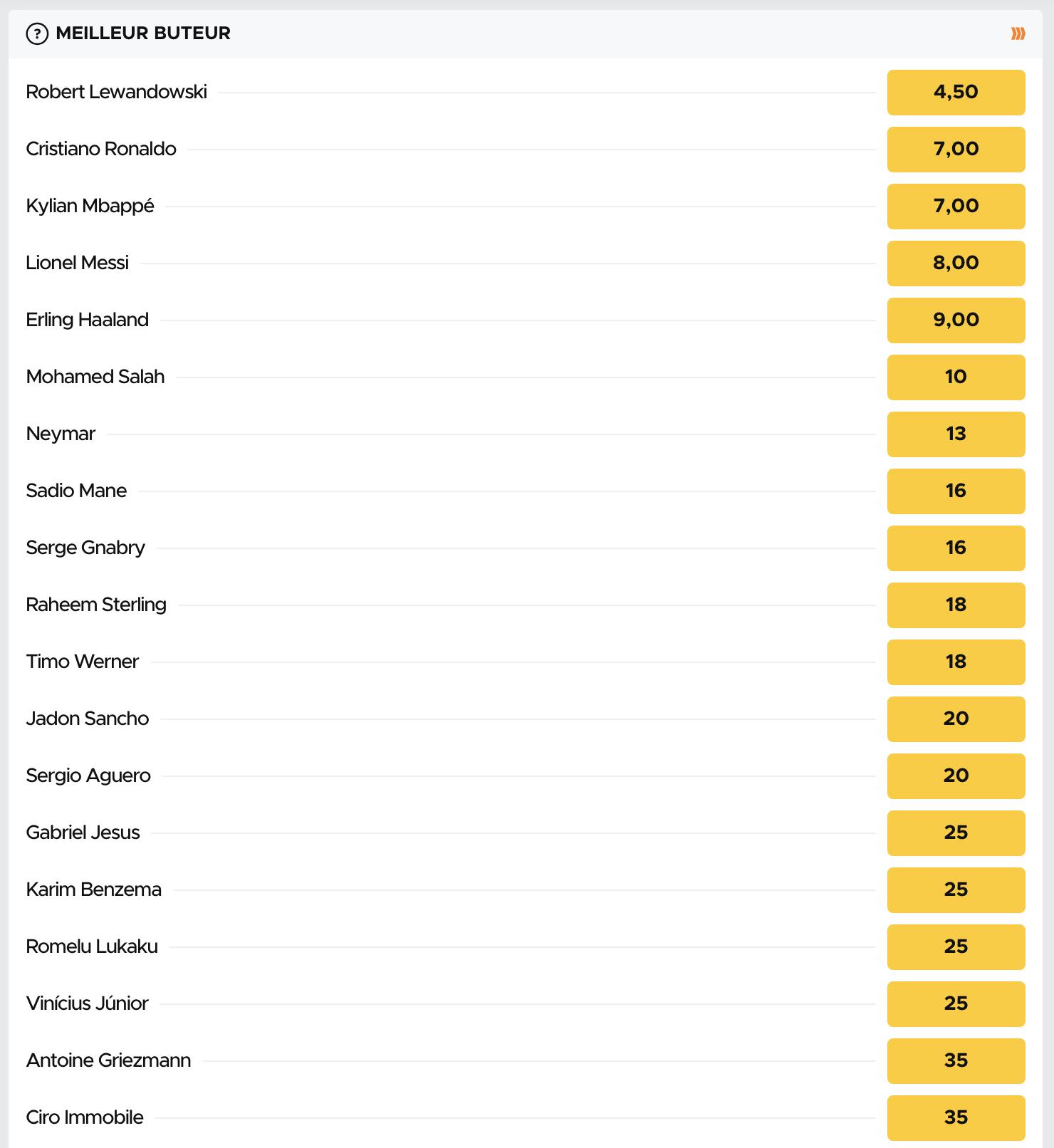 Cotes pour le meilleur buteur de la Ligue des Champions 2020-2021