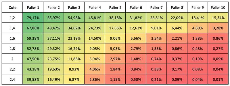 Tableau récapitulatif des pourcentages de chance de réussite des montantes en paris sportifs