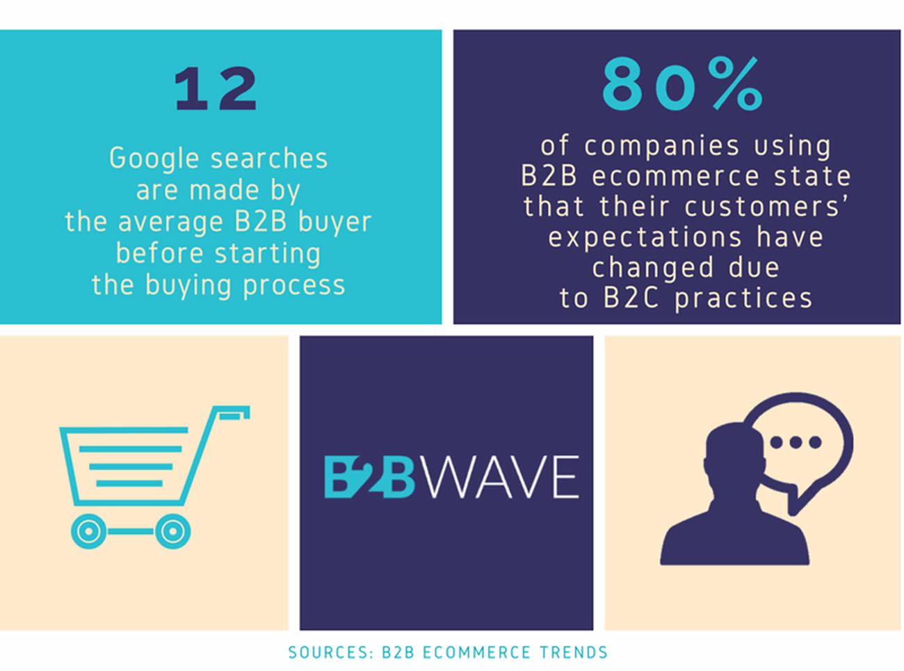 Stats about B2B wholesale ecommerce