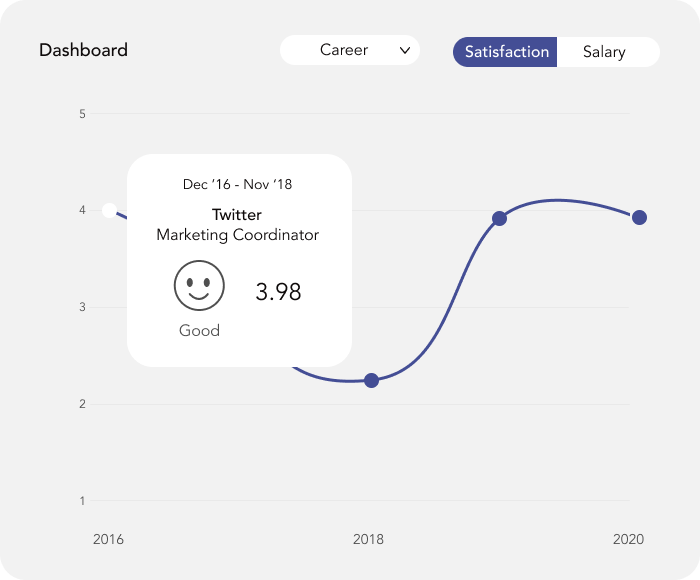Career Dashboard Overview