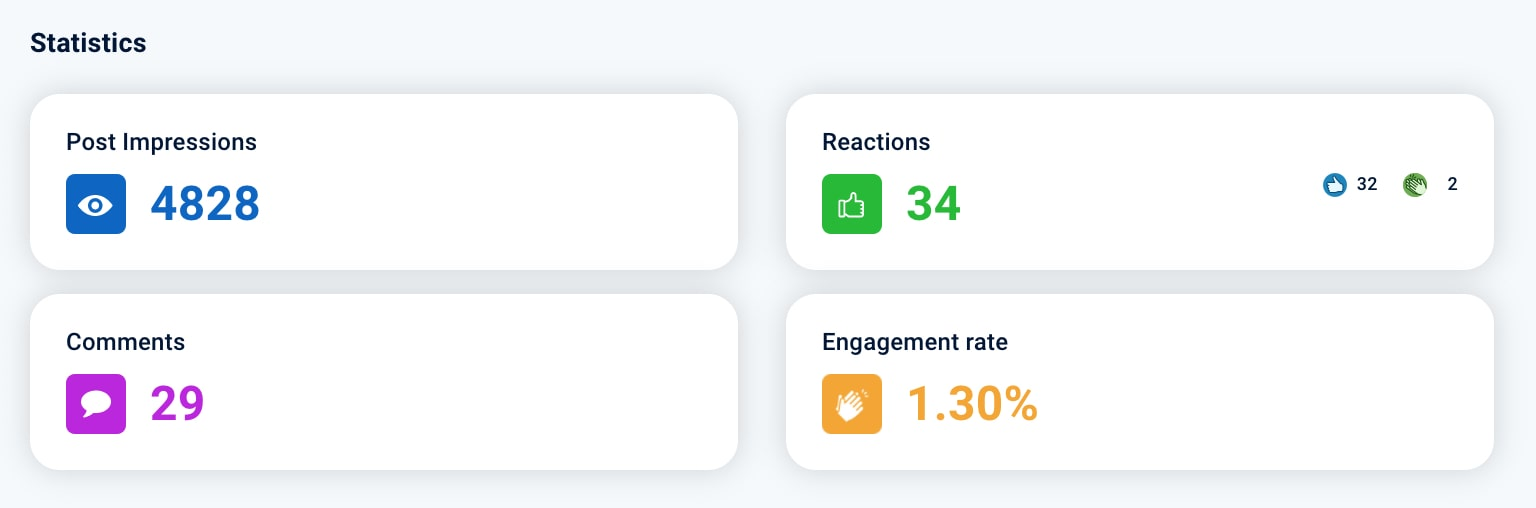LinkedIn Post Statistik 1: Impressions, Reactions, Comments and the Engagement rate