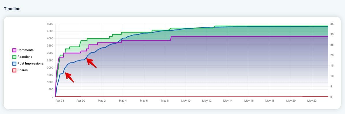 LinkedIn Post Statistik 2: Timeline of the content performance