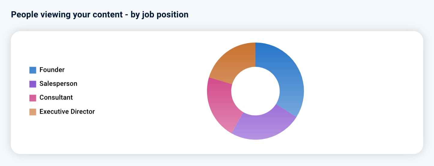 LinkedIn Post Statistik 4: People viewing your Content by job position