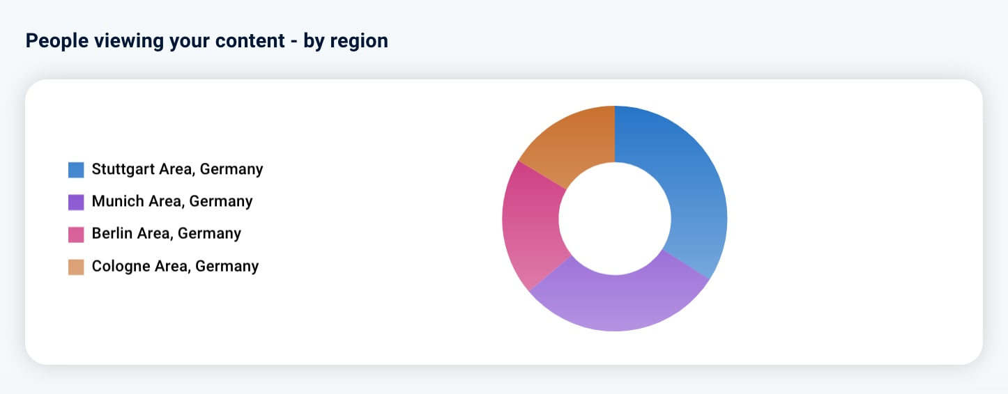 LinkedIn Post Statistik 3: People viewing your Content by region