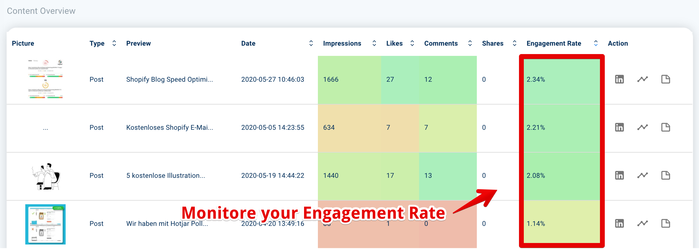 LinkedIn Analytics Tool to calculate the engagement rate