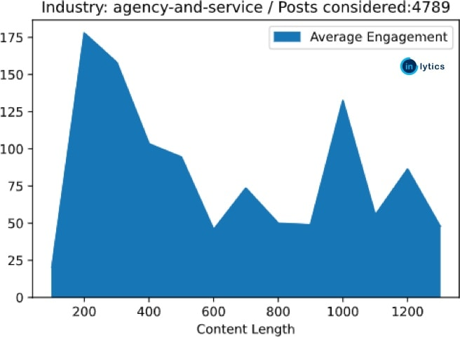 linkedin machine learning chart showing benchmarking statistics for the agency industry