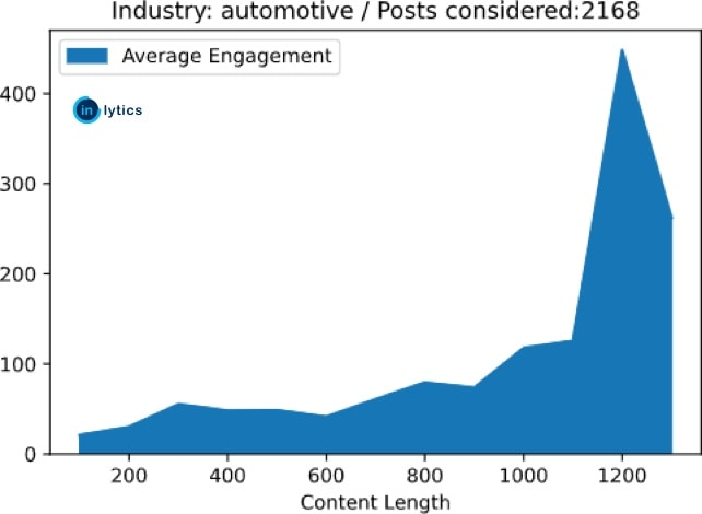 linkedin machine learning chart showing benchmarking statistics for the automotive industry