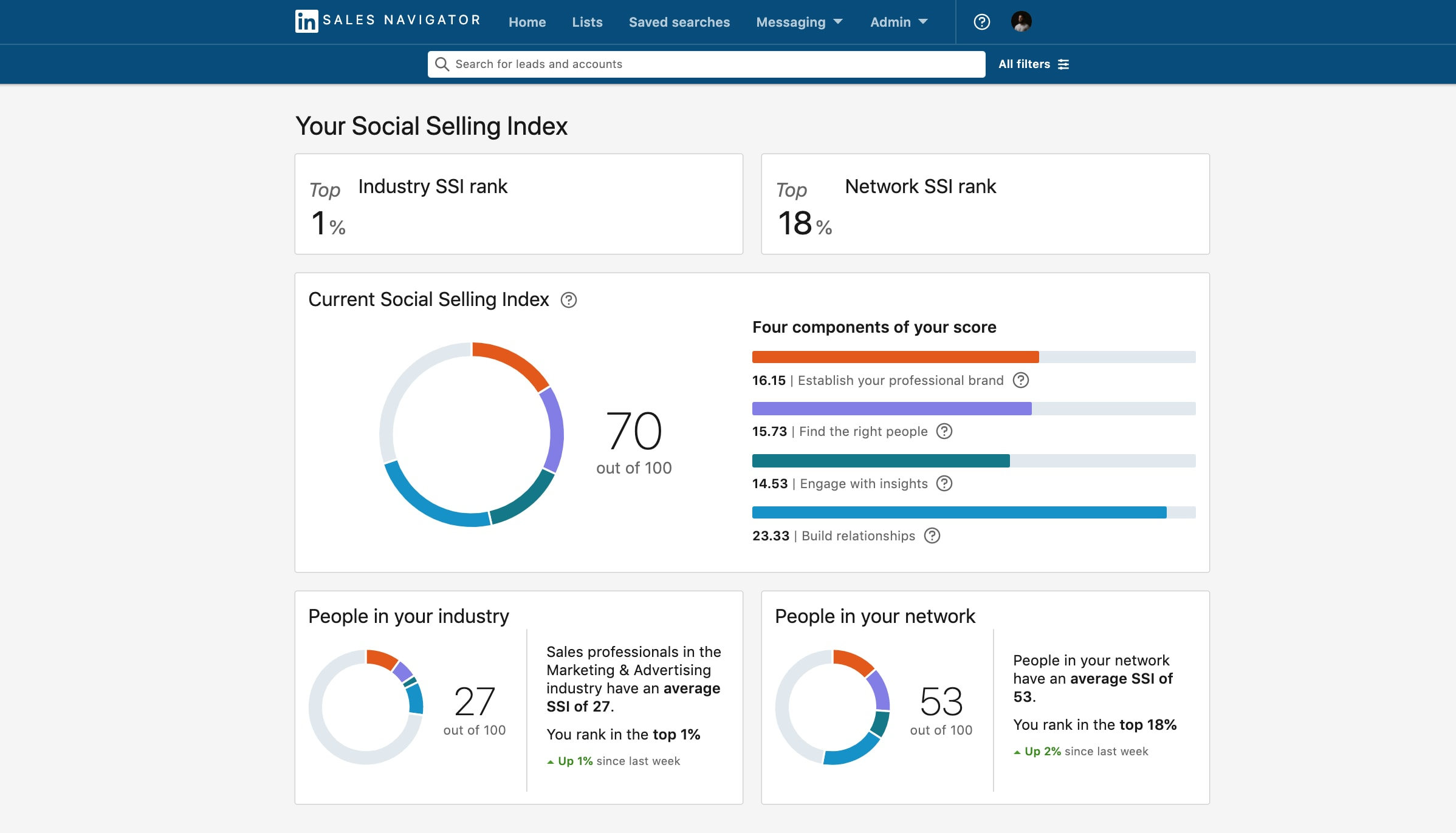 LinkedIn's social selling dashboard