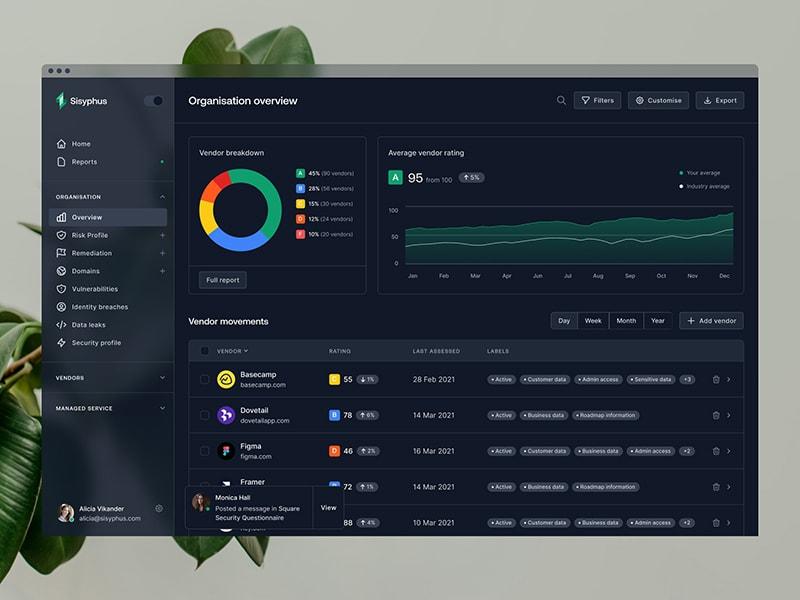 Sisyphus™ — dashboard charts (dark mode)