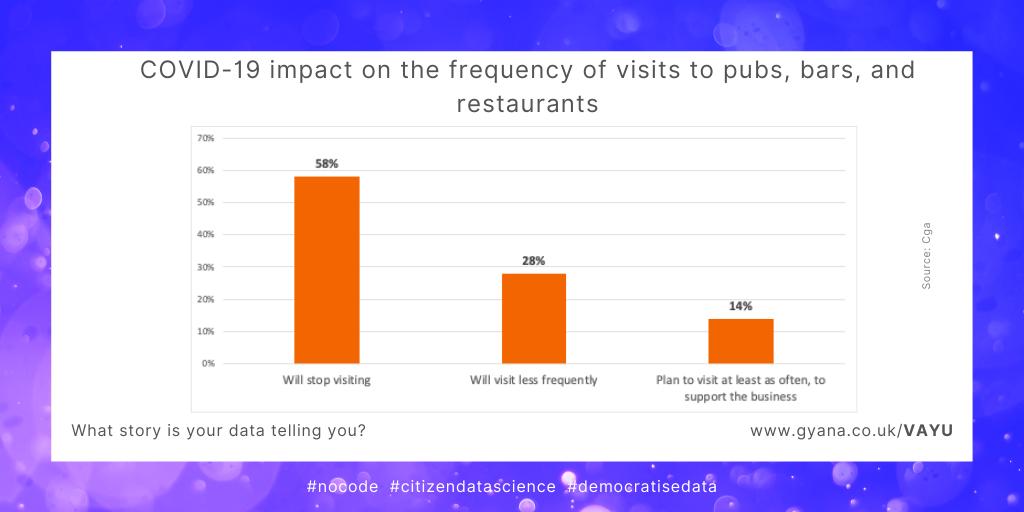 Coronavirus impact on pubs bars restaurants