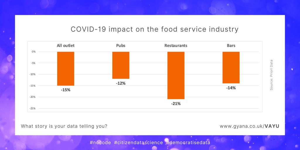 coronavirus impact on food industry data science