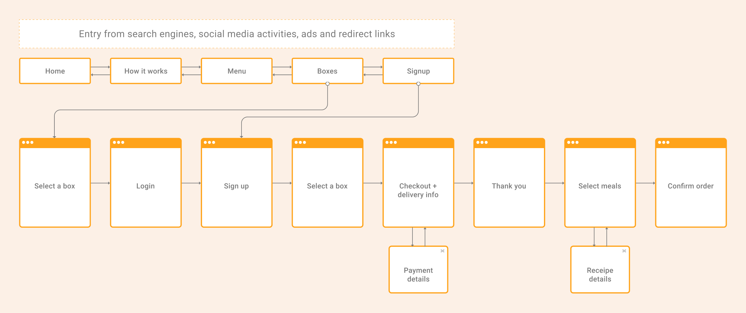 Current signup flow, My Foodie Box