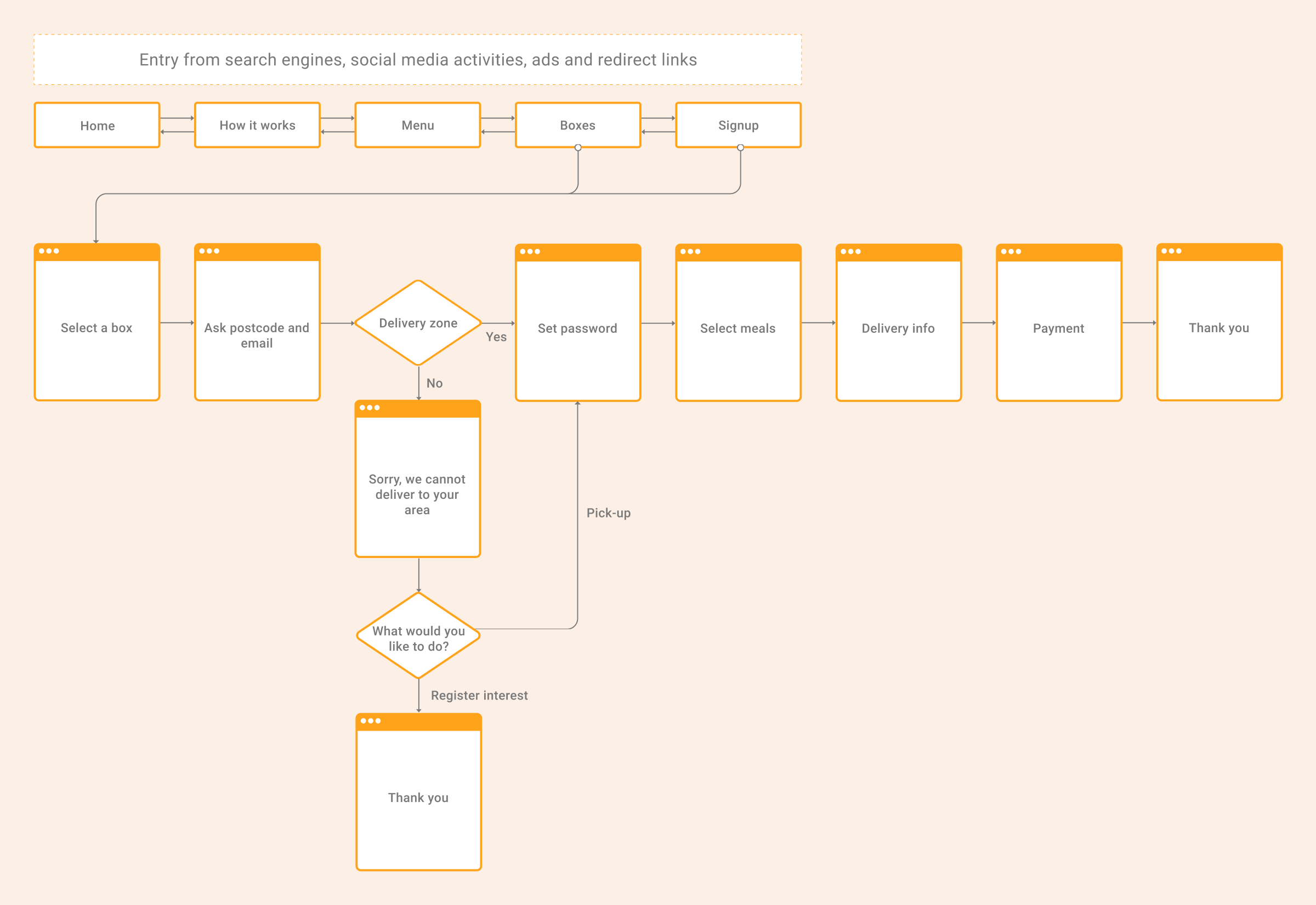 Proposed signup flow, My Foodie Box