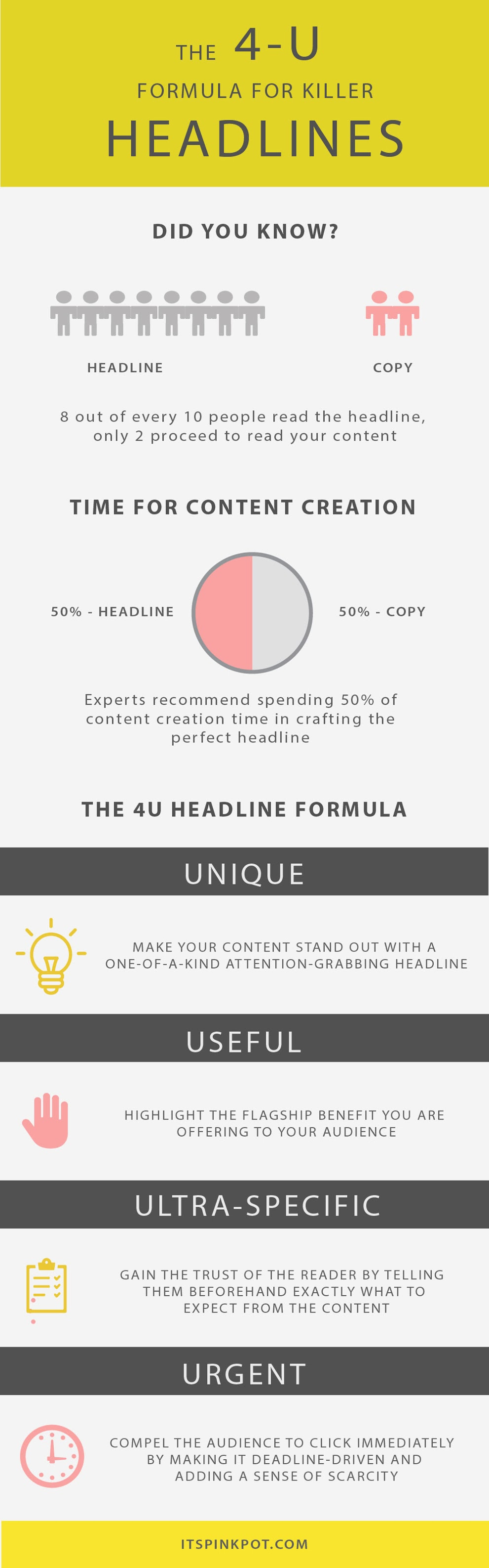 Did you know headlines have a great impact on attracting readers to your content? Check out this killer 4U formula for crafting magnetic headlines + case st