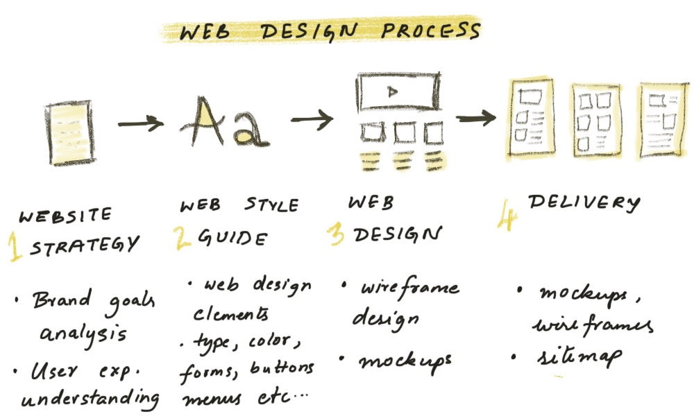 Brand designer. Graphic designer. Web designer. Web Developer. Phew! All these terms are being used overlapping-ly in the design industry. So are they all the same? If not, what is the difference? Click here to learn all about it >>