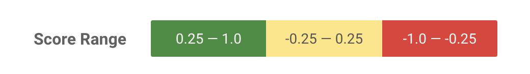 sentiment analysis score range in Google's API demo