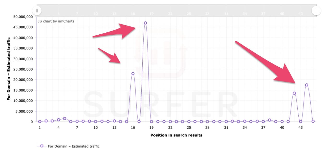 keyword difficulty evaluation based on data