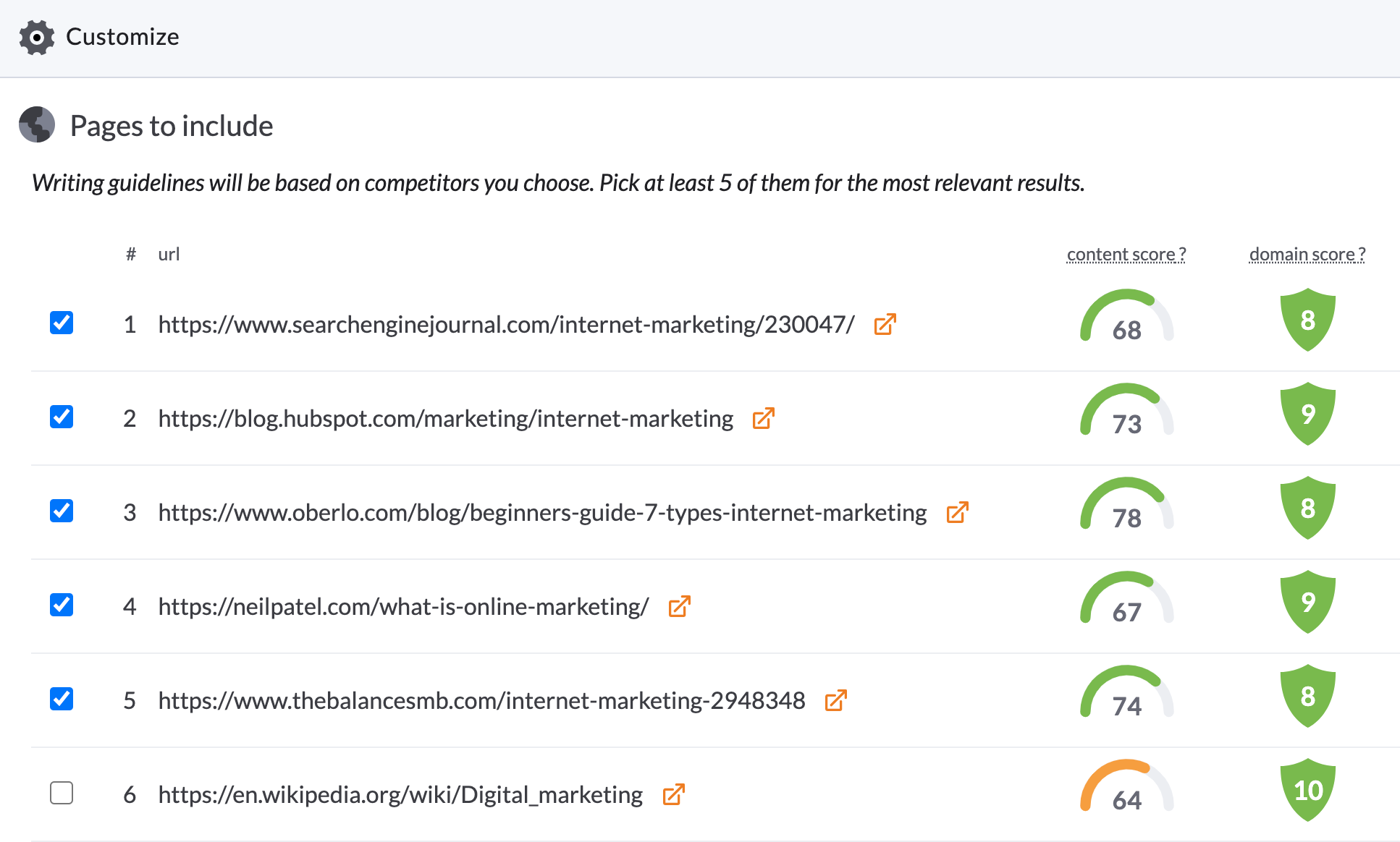 content score for a competitive keyword