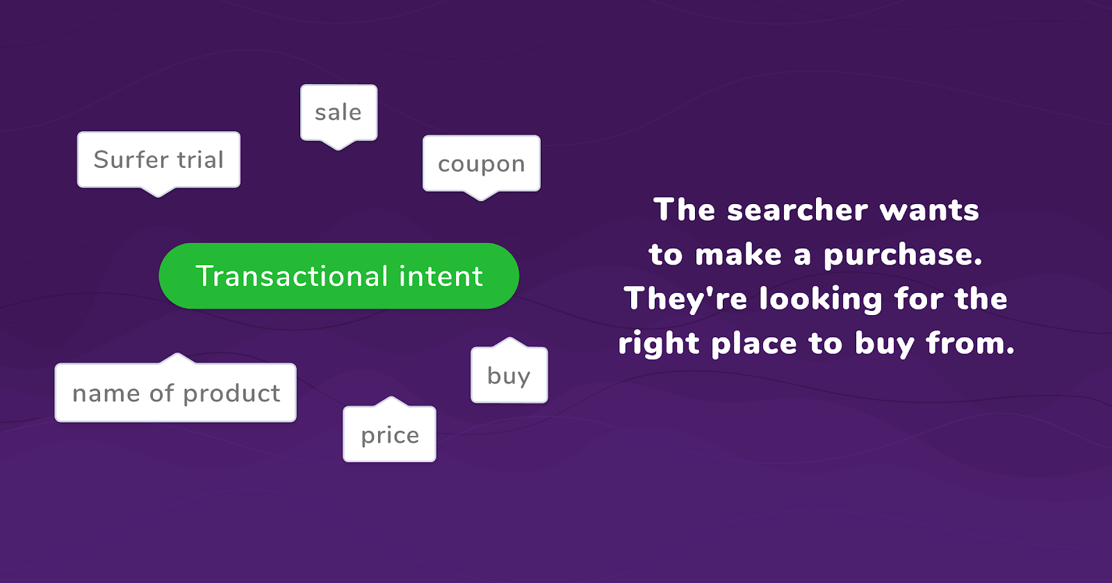 transactional search intent