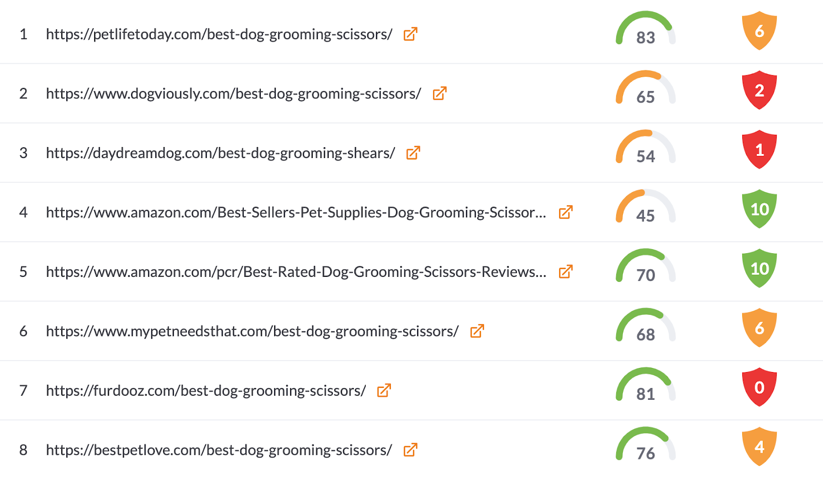competition for dog grooming scissors keyword in surfer content editor customization panel