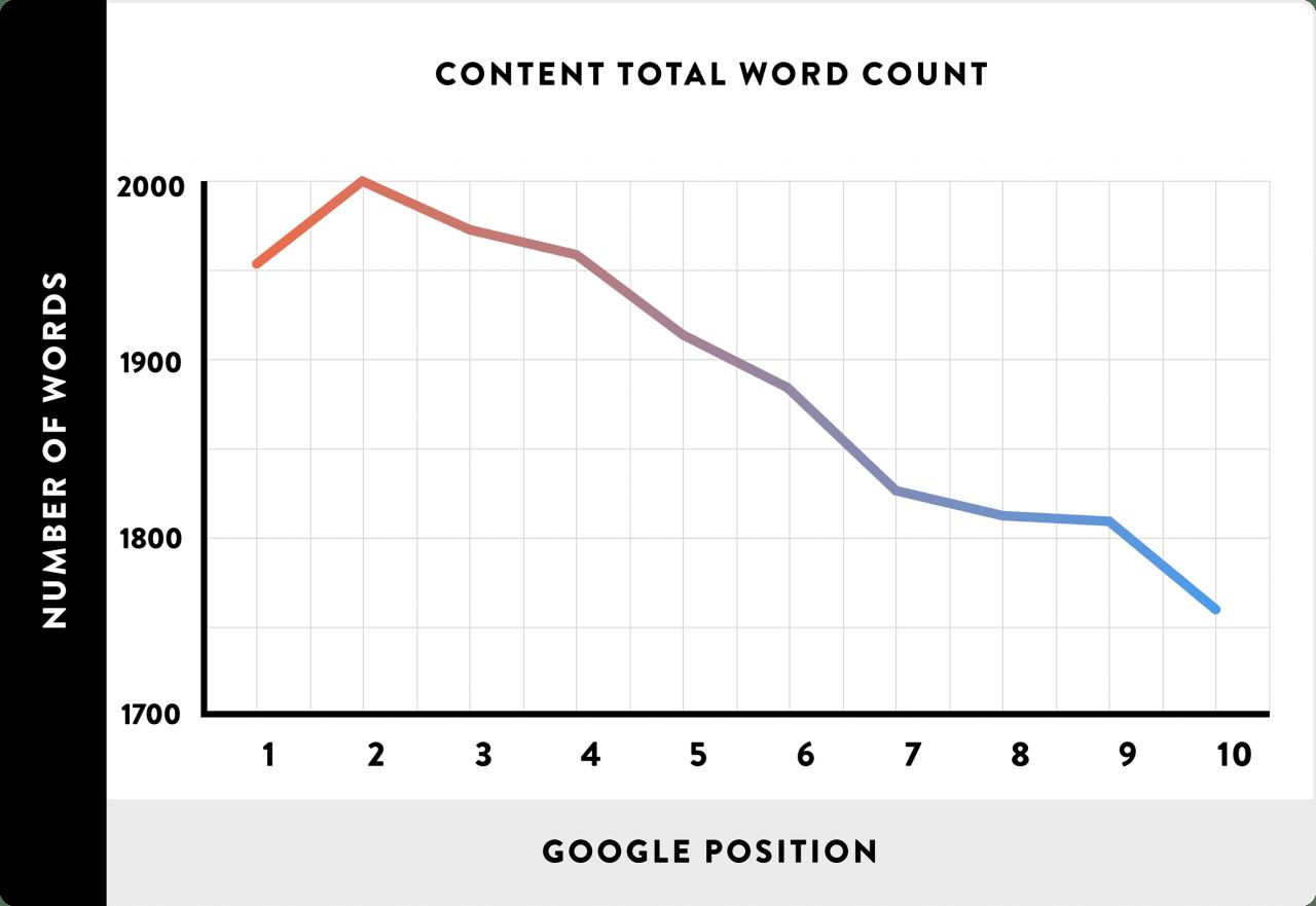 escribe al menos 2000 palabras en cada página que quieras posicionar