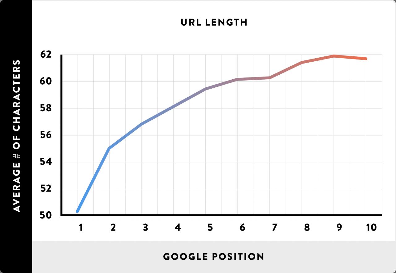 L y su posición en los SERPs de Google