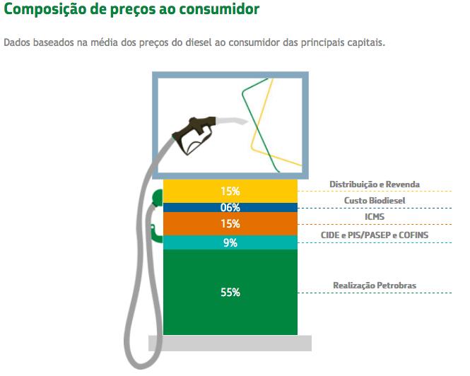 petrobras preço do diesel