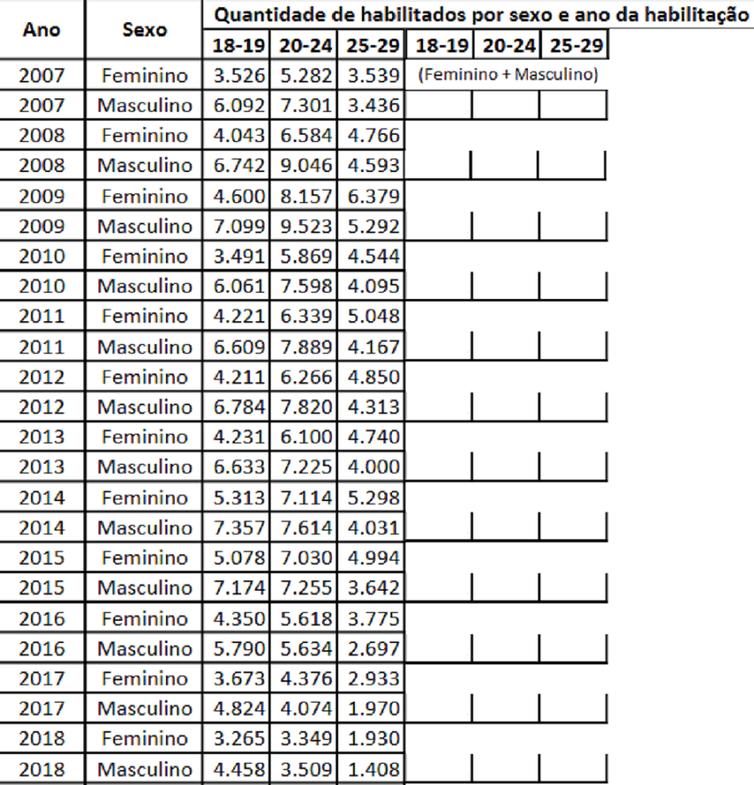 tabela habilitações CNH DF